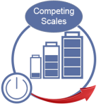 Competing Scales