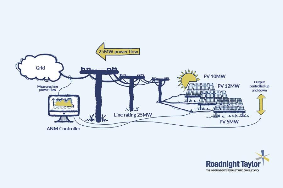 Active Network Management Diagram